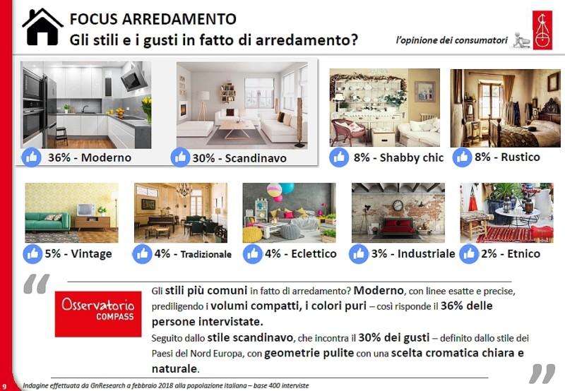 Qual è la casa ideale per gli italiani - Focus arredamento