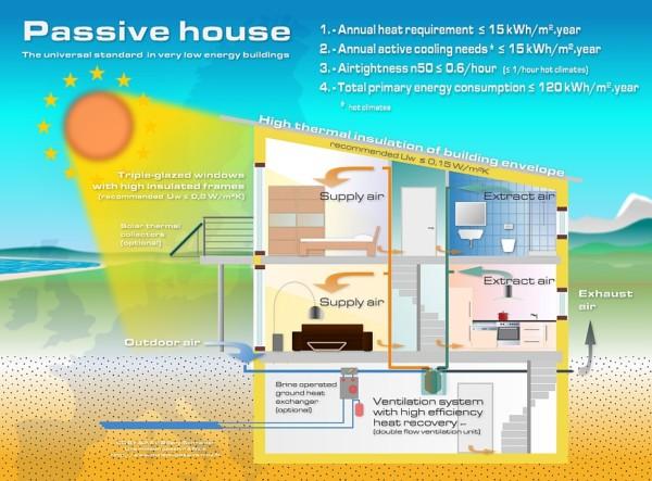 Serramenti in una casa passiva - Passive House - 2F Vicenza