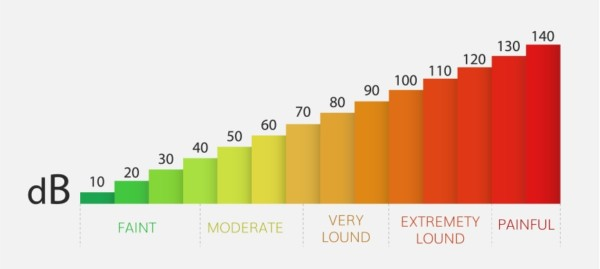isolamento acustico: scala decibel